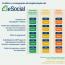 Nova fase do eSocial para as grandes empresas