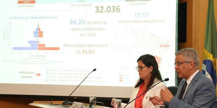 Casos de sarampo passam de 4,5 mil no país